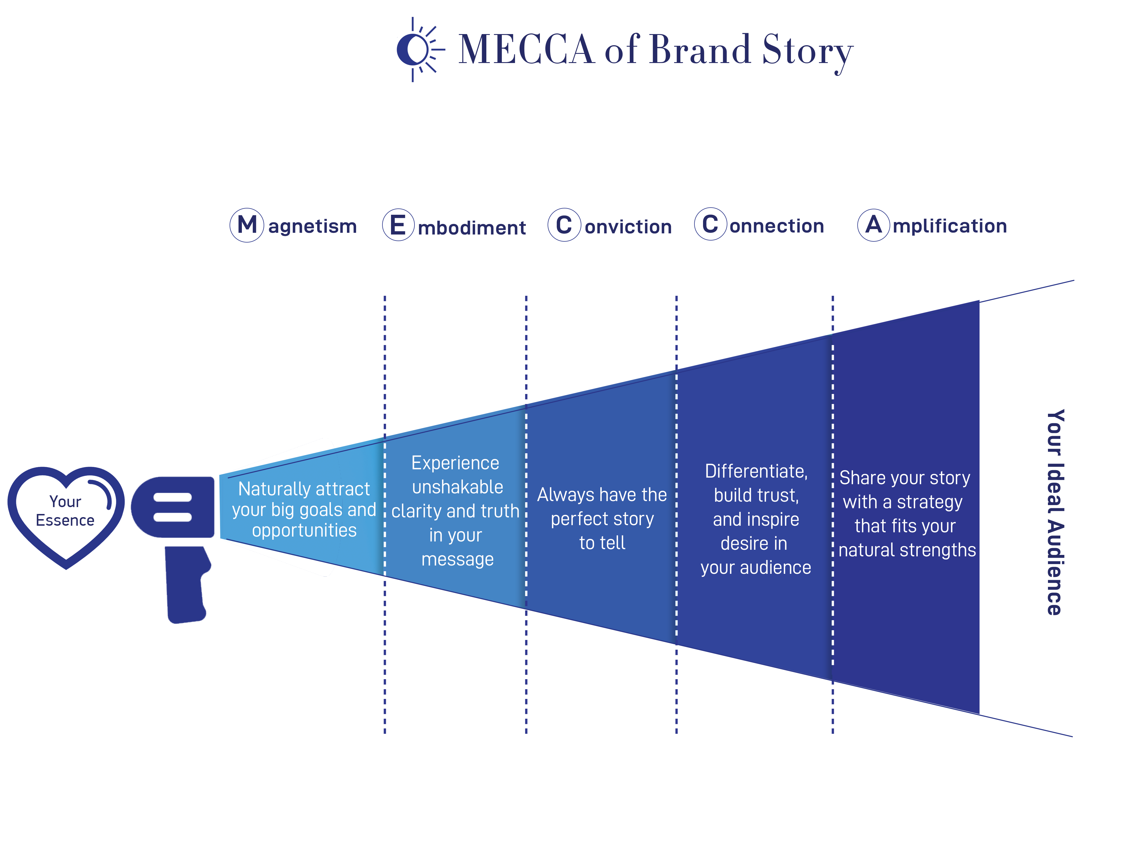 Mecca of Brand Strategy 3